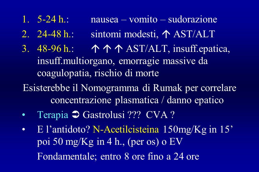 1.5-24 h.:nausea – vomito – sudorazione 2.24-48 h.:sintomi modesti, AST/ALT 3.48-96 h.: AST/ALT, insuff.epatica, insuff.multiorgano, emorragie massive