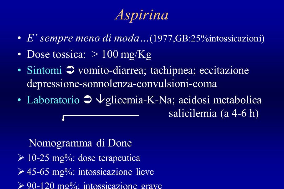 Aspirina E sempre meno di moda… (1977,GB:25%intossicazioni) Dose tossica: > 100 mg/Kg Sintomi vomito-diarrea; tachipnea; eccitazione depressione-sonno