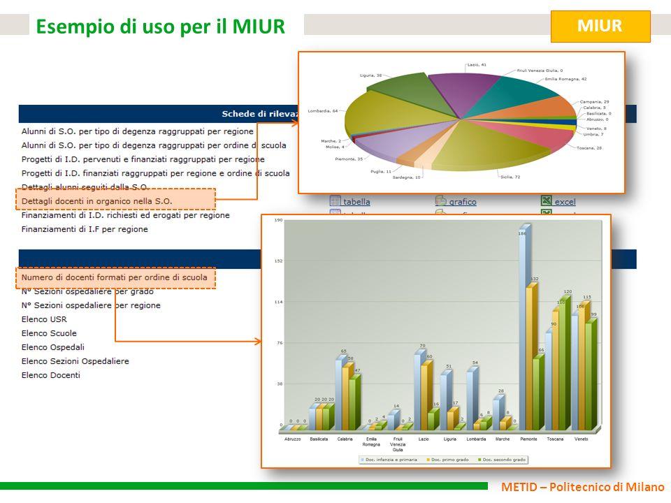 METID – Politecnico di Milano Esempio di uso per il MIUR MIUR