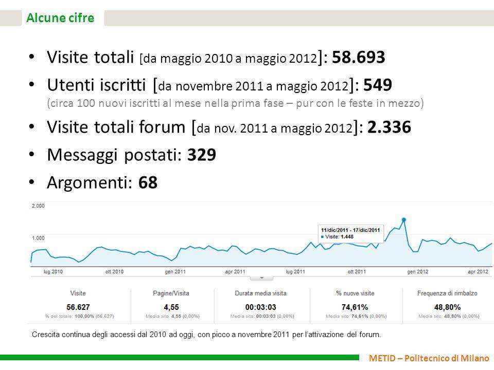 METID – Politecnico di Milano Alcune cifre Visite totali [da maggio 2010 a maggio 2012 ]: 58.693 Utenti iscritti [ da novembre 2011 a maggio 2012 ]: 5