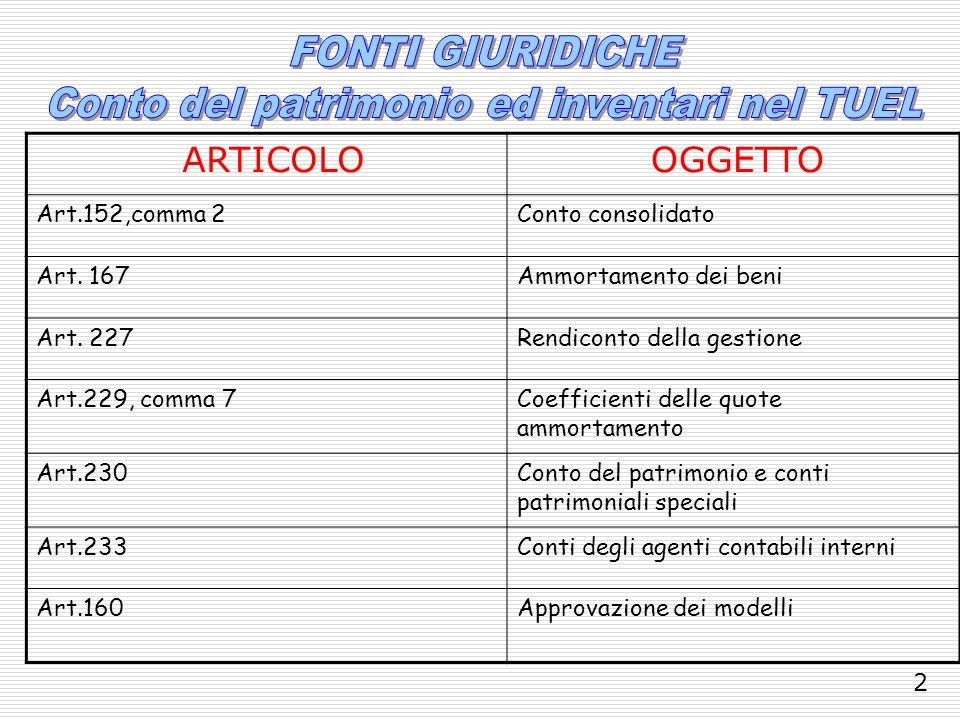 ARTICOLO OGGETTO Art.152,comma 2Conto consolidato Art. 167Ammortamento dei beni Art. 227Rendiconto della gestione Art.229, comma 7Coefficienti delle q