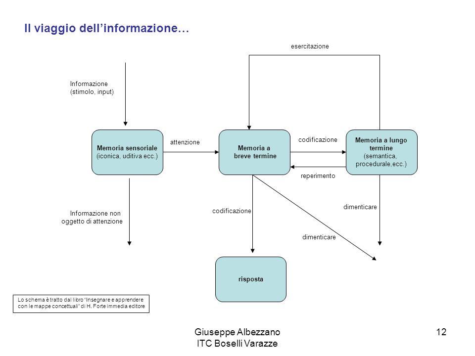 Giuseppe Albezzano ITC Boselli Varazze 12 Il viaggio dellinformazione… Informazione (stimolo, input) Memoria sensoriale (iconica, uditiva ecc.) attenz