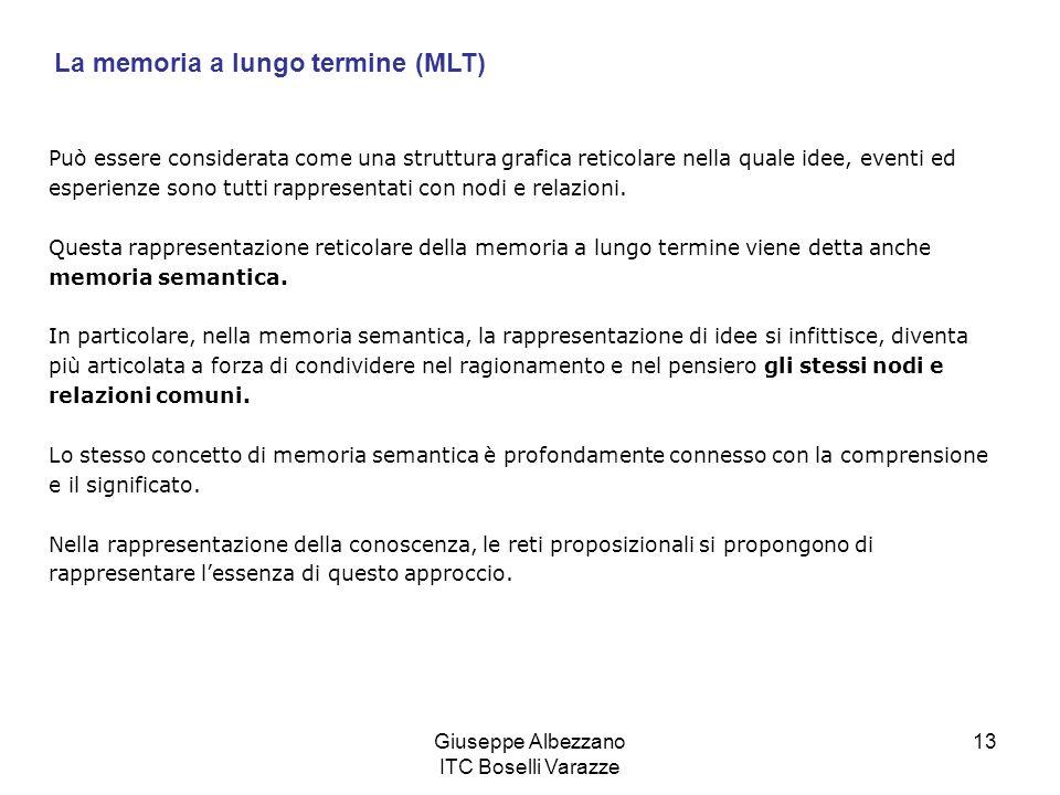 Giuseppe Albezzano ITC Boselli Varazze 13 La memoria a lungo termine (MLT) Può essere considerata come una struttura grafica reticolare nella quale id