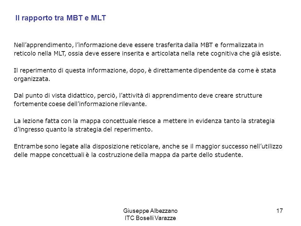 Giuseppe Albezzano ITC Boselli Varazze 17 Nellapprendimento, linformazione deve essere trasferita dalla MBT e formalizzata in reticolo nella MLT, ossi