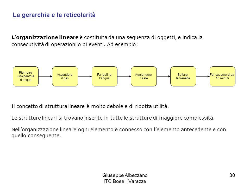 Giuseppe Albezzano ITC Boselli Varazze 30 Lorganizzazione lineare è costituita da una sequenza di oggetti, e indica la consecutività di operazioni o d