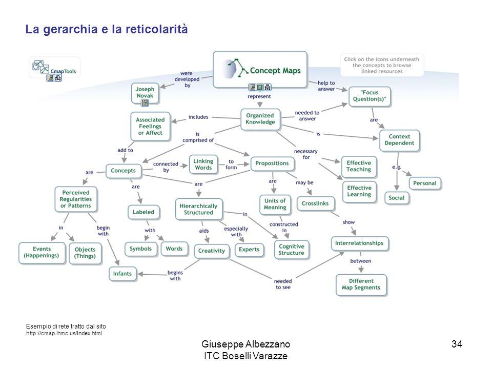 Giuseppe Albezzano ITC Boselli Varazze 34 La gerarchia e la reticolarità Esempio di rete tratto dal sito http://cmap.ihmc.us/Index.html