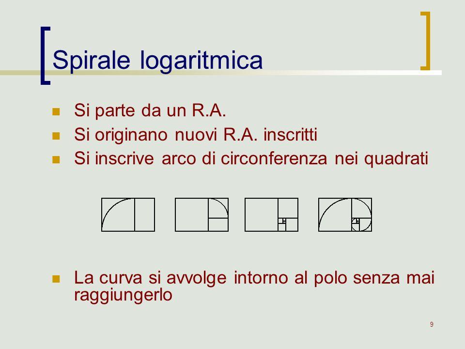 9 Si parte da un R.A. Si originano nuovi R.A. inscritti Si inscrive arco di circonferenza nei quadrati La curva si avvolge intorno al polo senza mai r