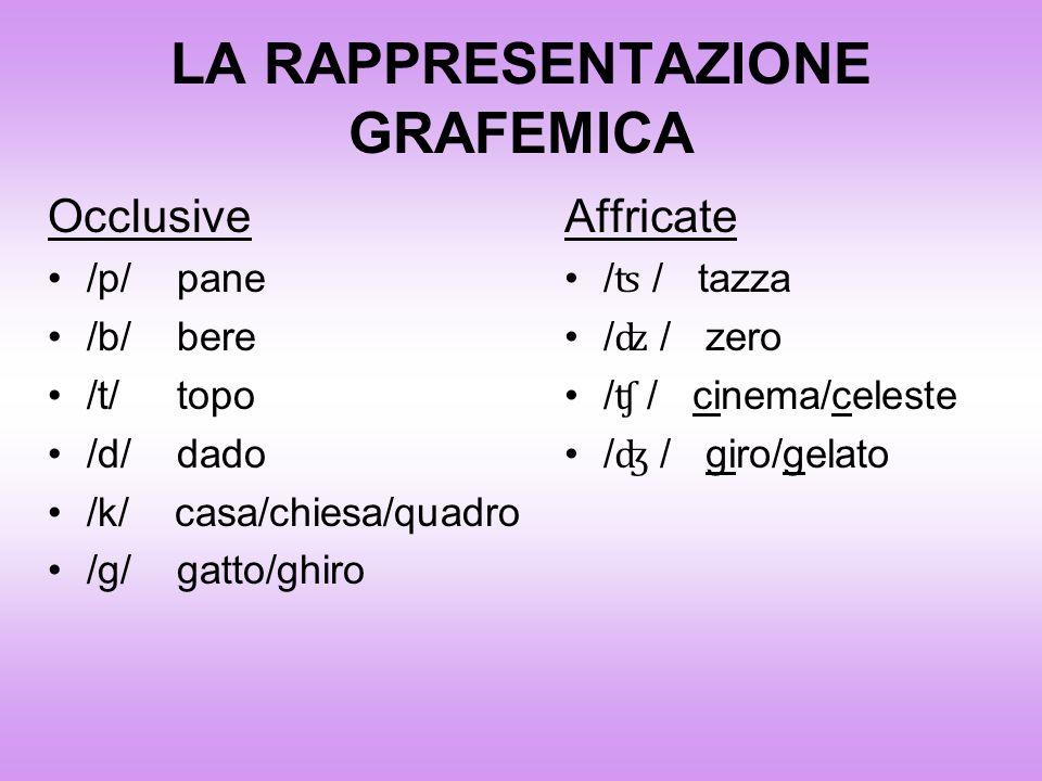 LA RAPPRESENTAZIONE GRAFEMICA Occlusive /p/ pane /b/ bere /t/ topo /d/ dado /k/ casa/chiesa/quadro /g/ gatto/ghiro Affricate / ʦ / tazza / ʣ / zero /