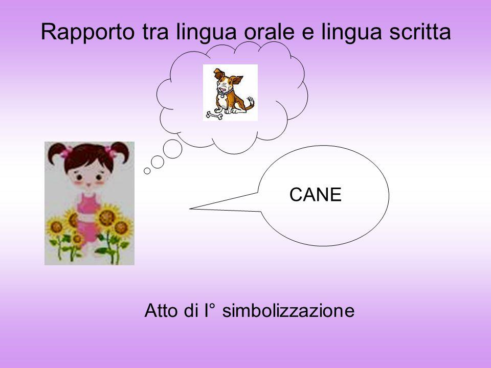 Rapporto tra lingua orale e lingua scritta CANE Atto di I° simbolizzazione