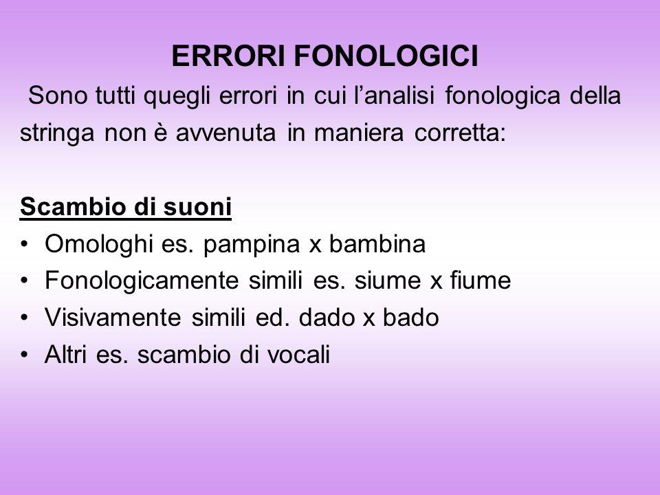 ERRORI FONOLOGICI Sono tutti quegli errori in cui lanalisi fonologica della stringa non è avvenuta in maniera corretta: Scambio di suoni Omologhi es.