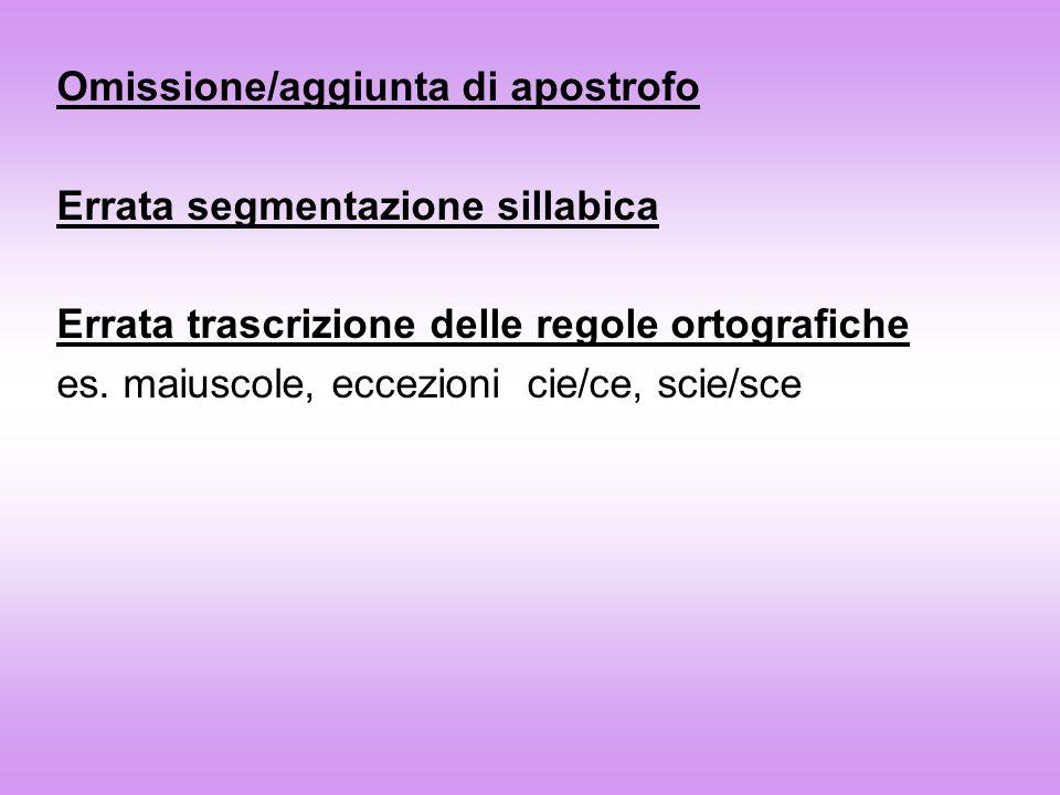 Omissione/aggiunta di apostrofo Errata segmentazione sillabica Errata trascrizione delle regole ortografiche es. maiuscole, eccezioni cie/ce, scie/sce