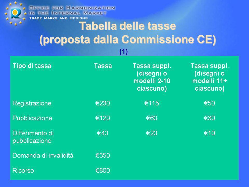 24 Tabella delle tasse (proposta dalla Commissione CE) (1)