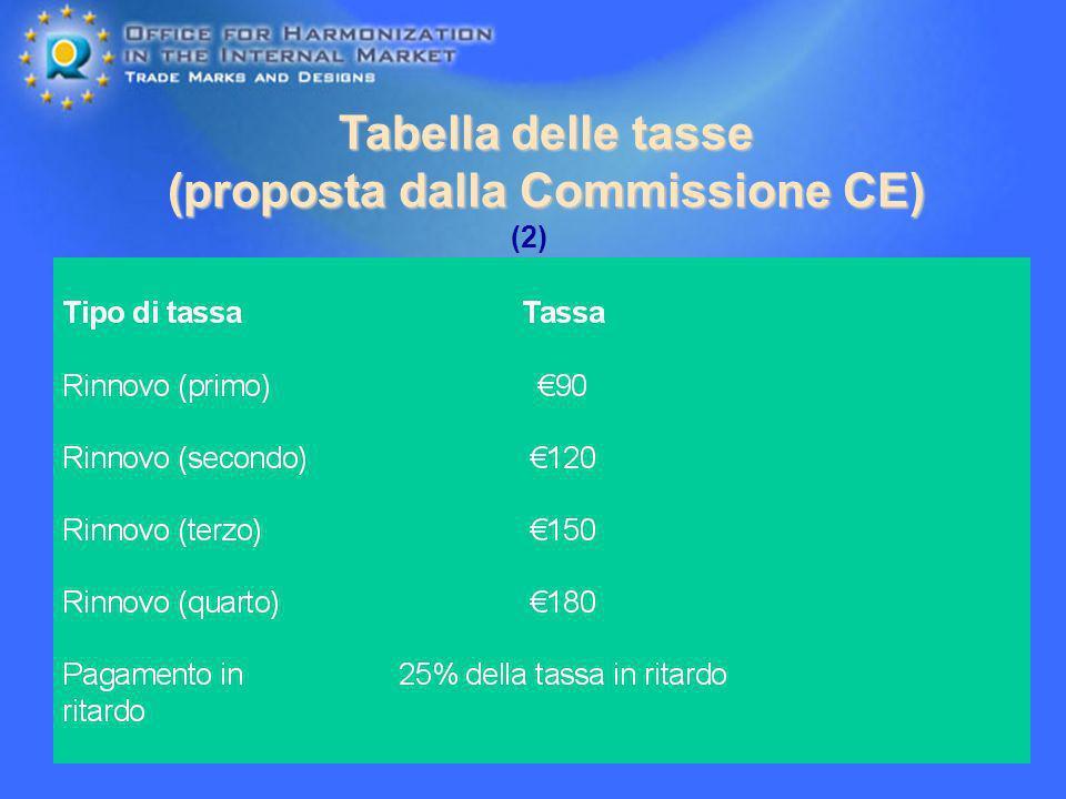 25 Tabella delle tasse (proposta dalla Commissione CE) (2)