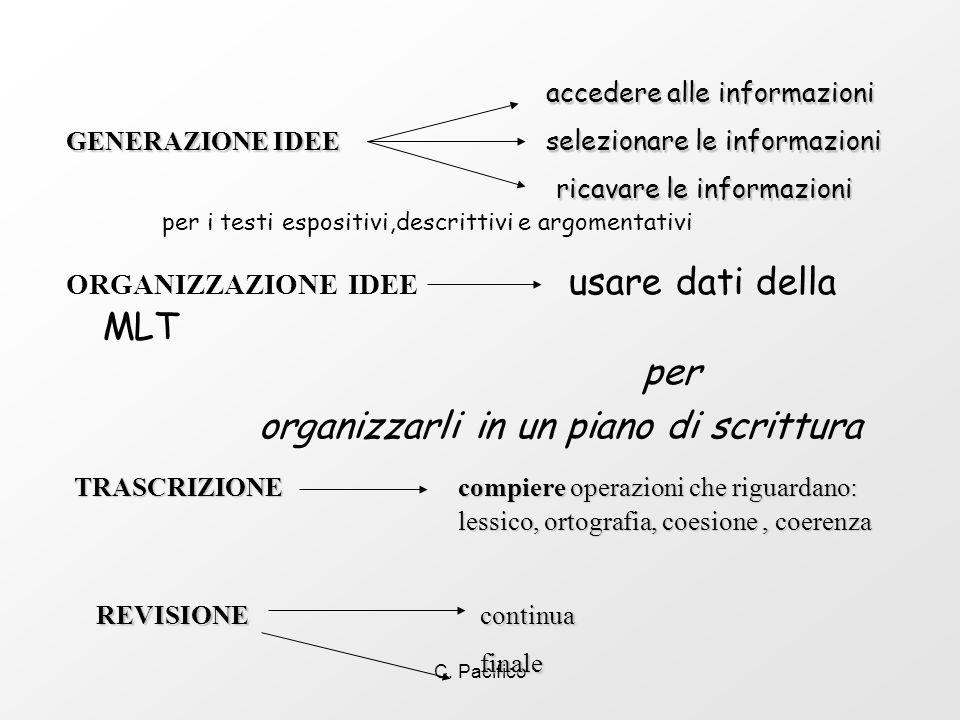 C. Pacifico ORGANIZZAZIONE IDEE usare dati della MLT per organizzarli in un piano di scrittura accedere alle informazioni GENERAZIONE IDEE selezionare