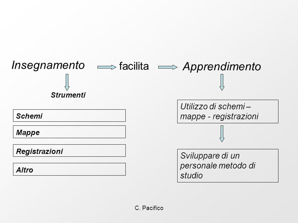 C. Pacifico Insegnamento Apprendimento Strumenti Schemi Sviluppare di un personale metodo di studio Mappe Registrazioni Utilizzo di schemi – mappe - r