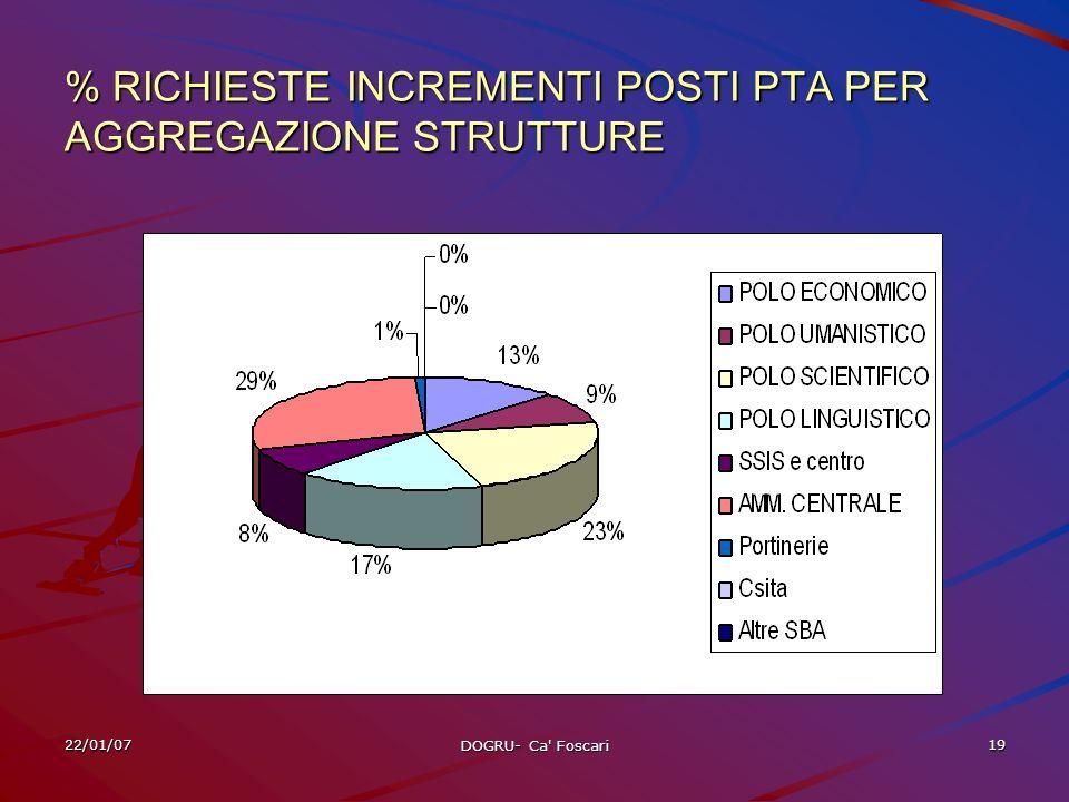 22/01/07 DOGRU- Ca Foscari 19 % RICHIESTE INCREMENTI POSTI PTA PER AGGREGAZIONE STRUTTURE