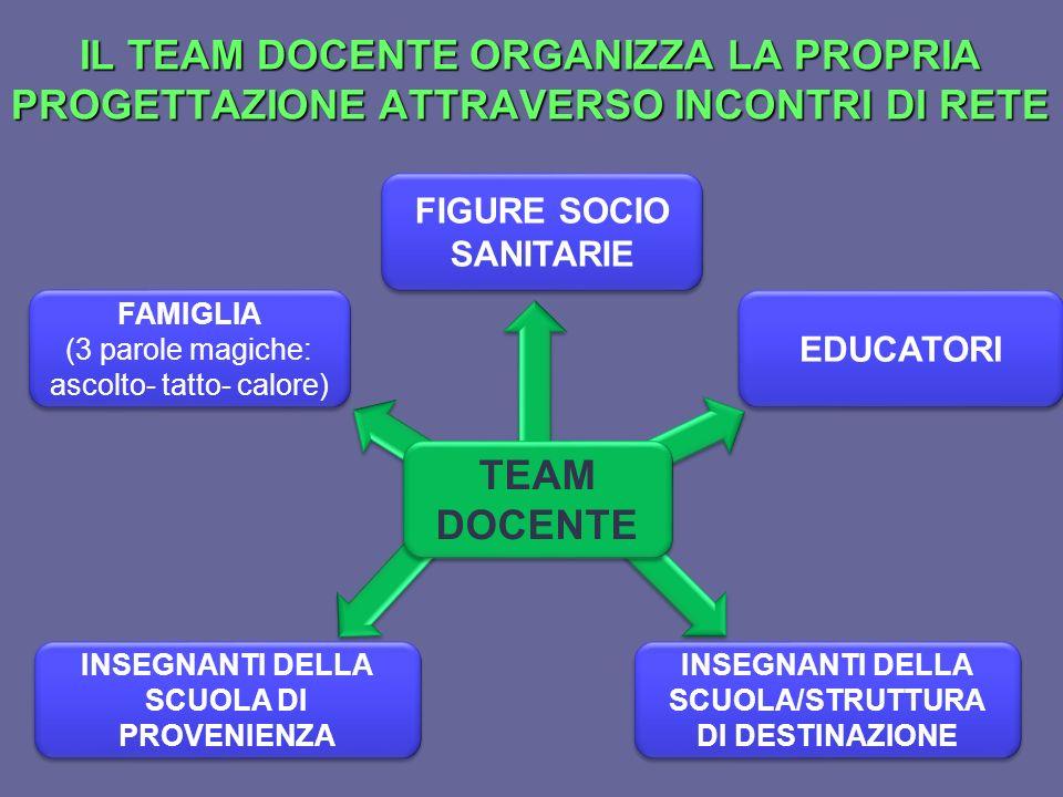 IL TEAM DOCENTE ORGANIZZA LA PROPRIA PROGETTAZIONE ATTRAVERSO INCONTRI DI RETE TEAM DOCENTE INSEGNANTI DELLA SCUOLA DI PROVENIENZA FAMIGLIA (3 parole