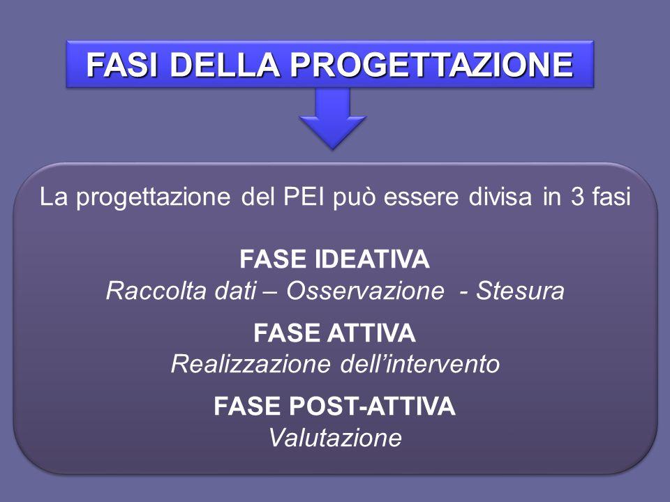 FASI DELLA PROGETTAZIONE La progettazione del PEI può essere divisa in 3 fasi FASE IDEATIVA Raccolta dati – Osservazione - Stesura FASE ATTIVA Realizz