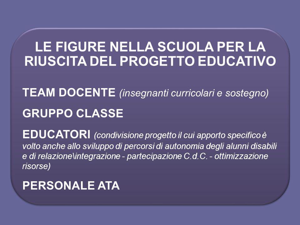 LE FIGURE NELLA SCUOLA PER LA RIUSCITA DEL PROGETTO EDUCATIVO TEAM DOCENTE (insegnanti curricolari e sostegno) GRUPPO CLASSE EDUCATORI (condivisione p