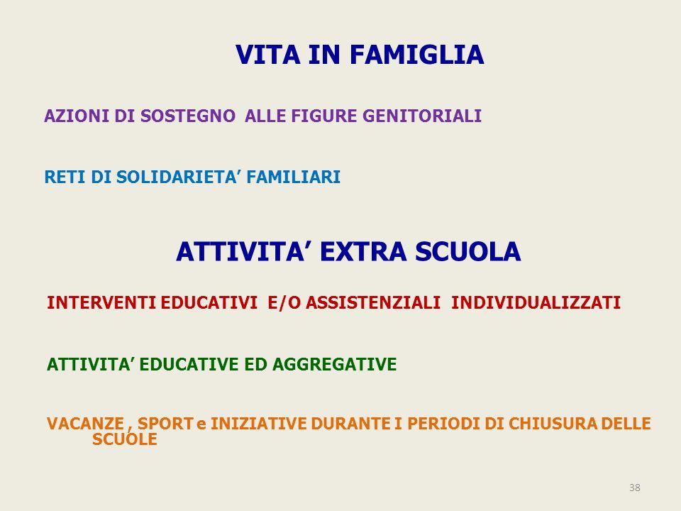 38 ATTIVITA EXTRA SCUOLA VITA IN FAMIGLIA AZIONI DI SOSTEGNO ALLE FIGURE GENITORIALI RETI DI SOLIDARIETA FAMILIARI INTERVENTI EDUCATIVI E/O ASSISTENZI