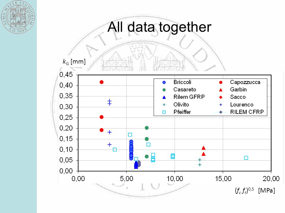 All data together k G [mm] (f c f t ) 0,5 [MPa]