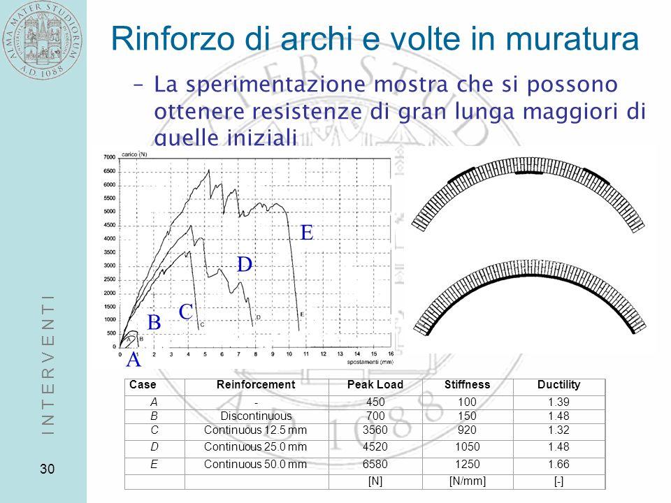 30 Rinforzo di archi e volte in muratura –La sperimentazione mostra che si possono ottenere resistenze di gran lunga maggiori di quelle iniziali CaseR