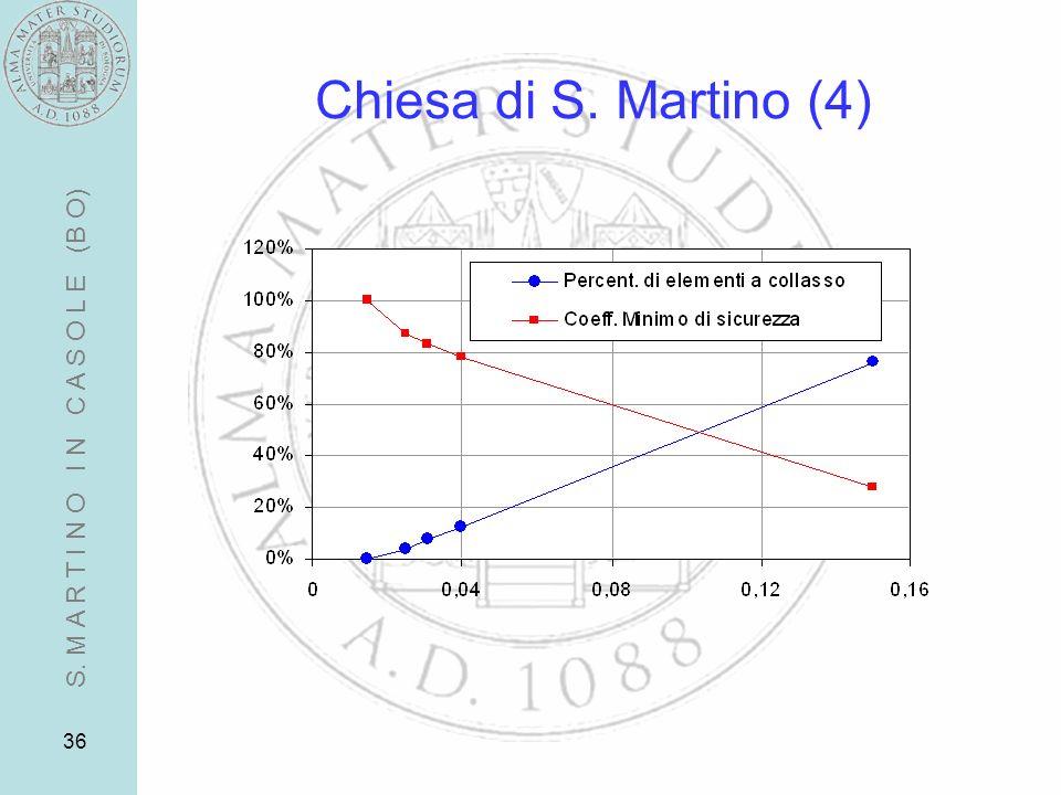 36 Chiesa di S. Martino (4) S. M A R T I N O I N C A S O L E (B O)