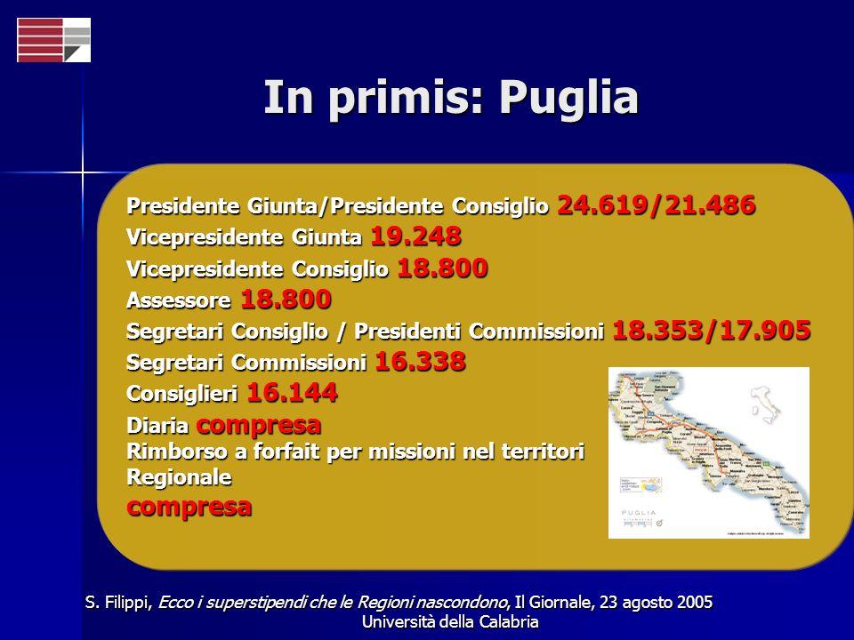 Università della Calabria In primis: Puglia Presidente Giunta/Presidente Consiglio 24.619/21.486 Vicepresidente Giunta 19.248 Vicepresidente Consiglio