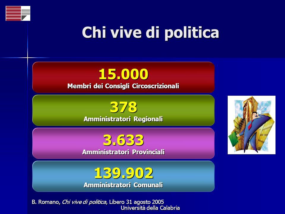 Università della Calabria Chi vive di politica B. Romano, Chi vive di politica, Libero 31 agosto 2005 139.902 Amministratori Comunali 3.633 Amministra