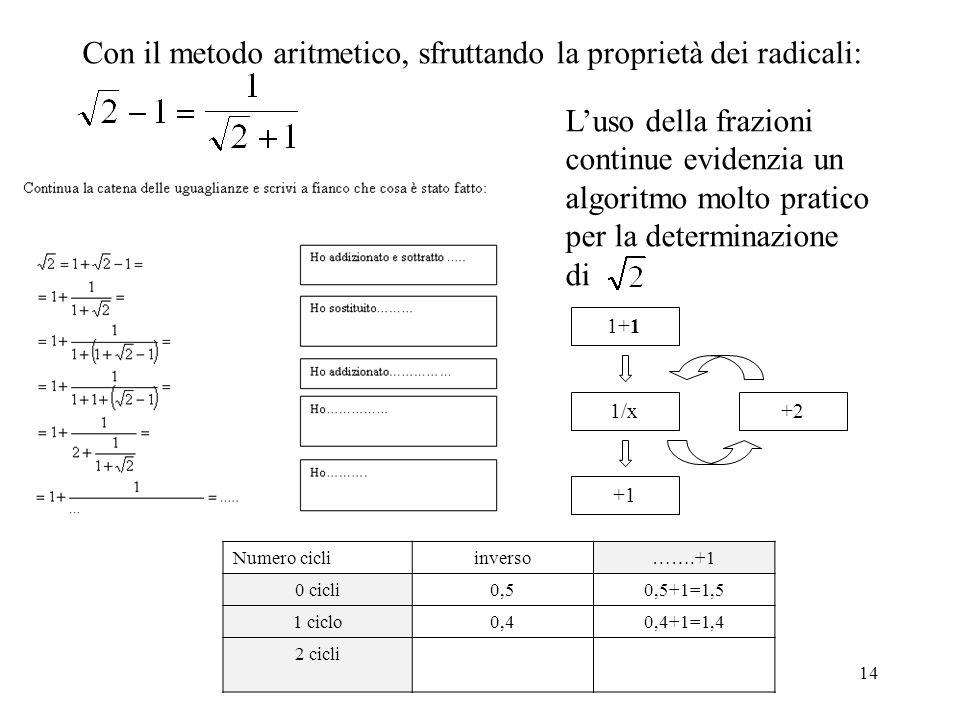 14 Con il metodo aritmetico, sfruttando la proprietà dei radicali: Luso della frazioni continue evidenzia un algoritmo molto pratico per la determinaz