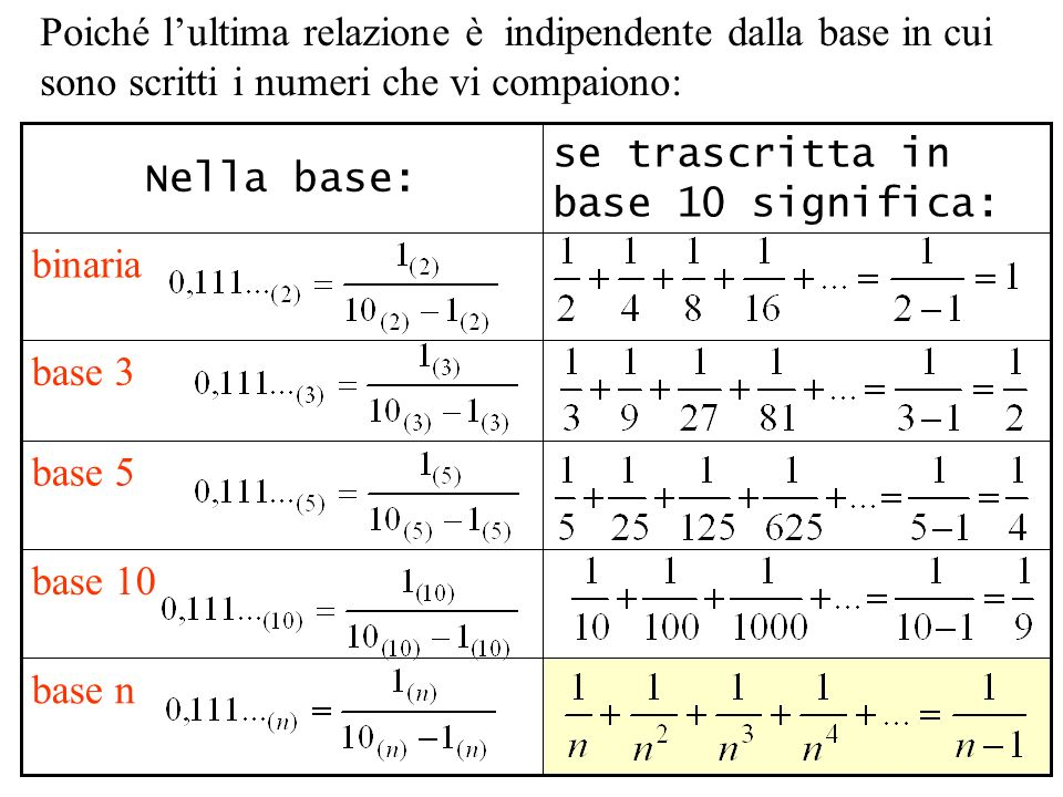 7 Poiché lultima relazione è indipendente dalla base in cui sono scritti i numeri che vi compaiono: base 5 base n base 10 base 3 binaria se trascritta