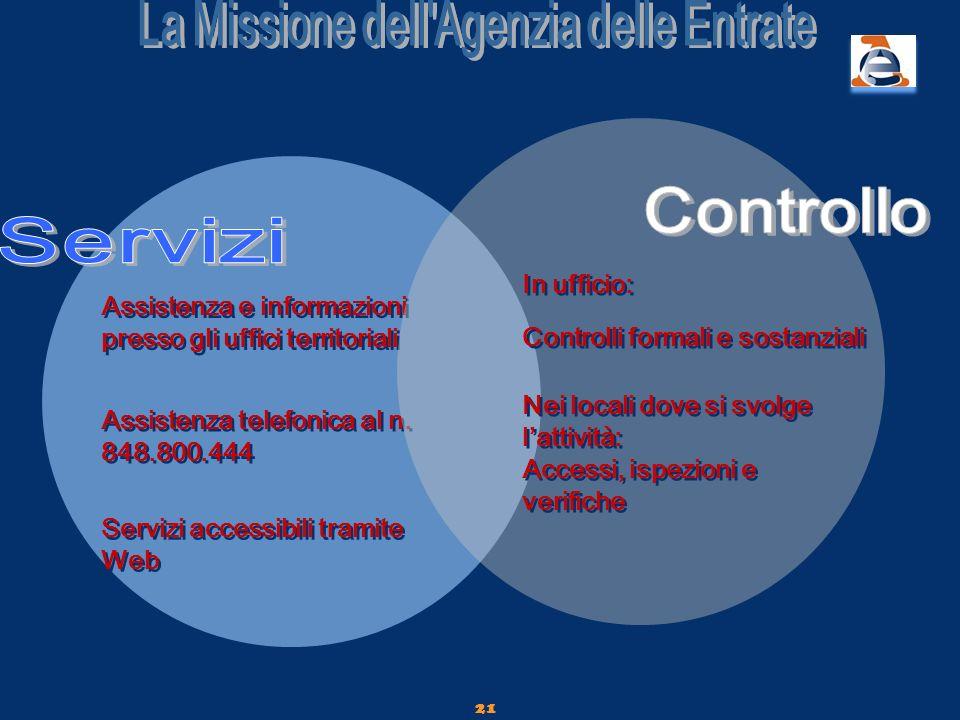 21 Assistenza e informazioni presso gli uffici territoriali Assistenza telefonica al n. 848.800.444 Servizi accessibili tramite Web Controlli formali