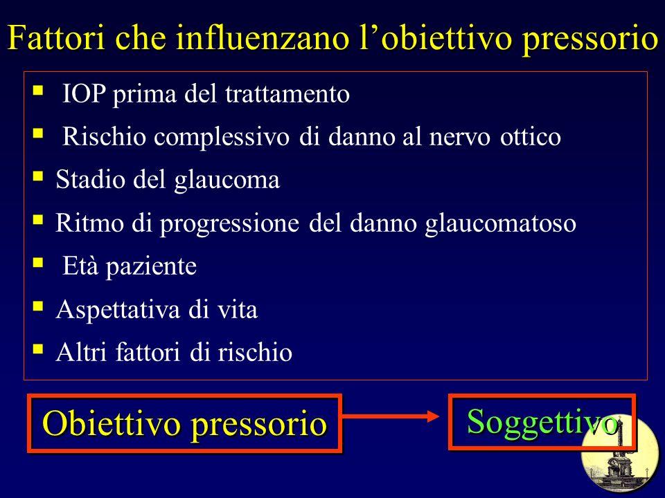 Fattori che influenzano lobiettivo pressorio IOP prima del trattamento Rischio complessivo di danno al nervo ottico Stadio del glaucoma Ritmo di progr