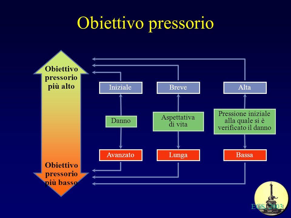 Obiettivo pressorio EGS, 2003 Danno Avanzato Aspettativa di vita Pressione iniziale alla quale si è verificato il danno Obiettivo pressorio più basso