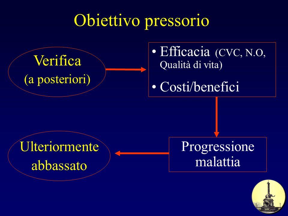 Obiettivo pressorio Ulteriormente abbassato Verifica (a posteriori) Efficacia (CVC, N.O, Qualità di vita) Costi/benefici Progressione malattia