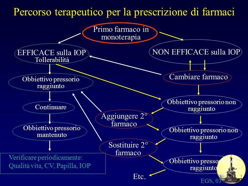Percorso terapeutico per la prescrizione di farmaci Primo farmaco in monoterapia EFFICACE sulla IOP Obbiettivo pressorio mantenuto Obbiettivo pressori