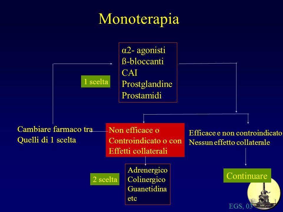 Monoterapia α2- agonisti ß-bloccanti CAI Prostglandine Prostamidi 1 scelta Cambiare farmaco tra Quelli di 1 scelta Non efficace o Controindicato o con