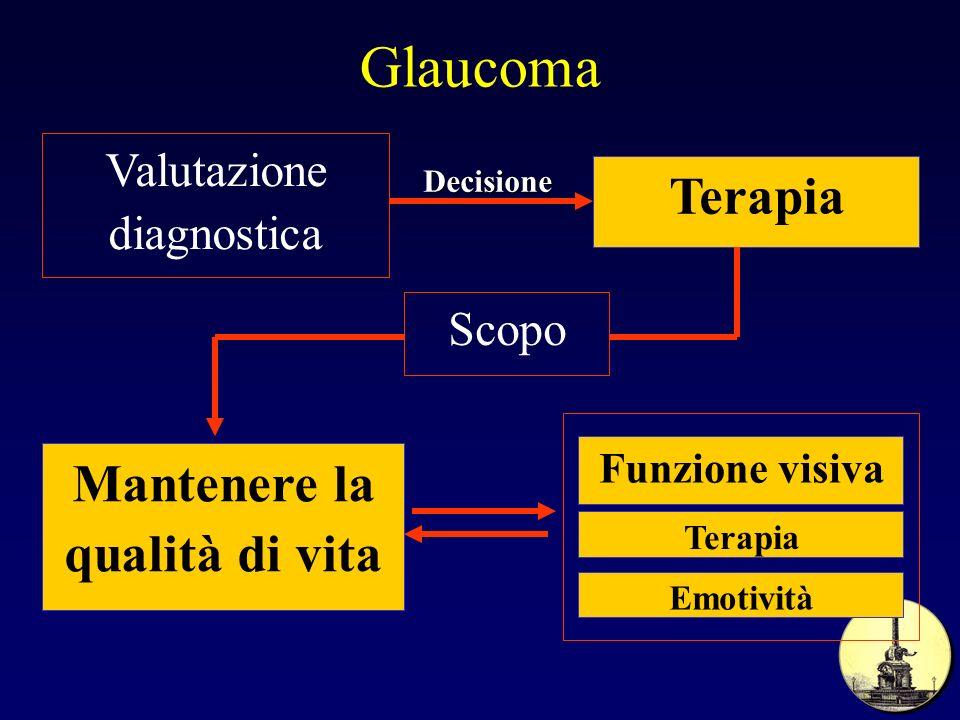 Glaucoma Valutazione diagnostica Terapia Scopo Mantenere la qualità di vita Funzione visiva Terapia Emotività Decisione