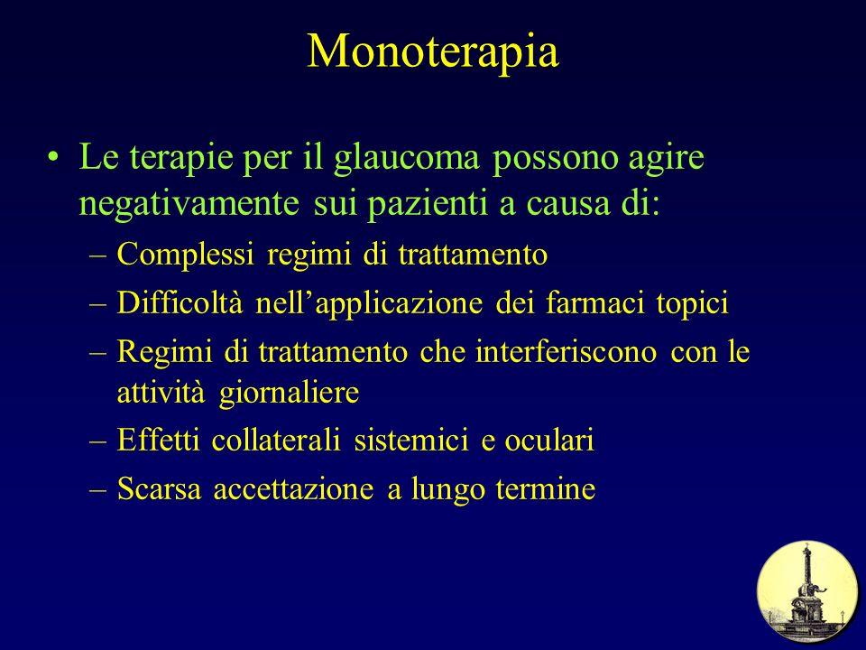 Monoterapia Le terapie per il glaucoma possono agire negativamente sui pazienti a causa di: –Complessi regimi di trattamento –Difficoltà nellapplicazi