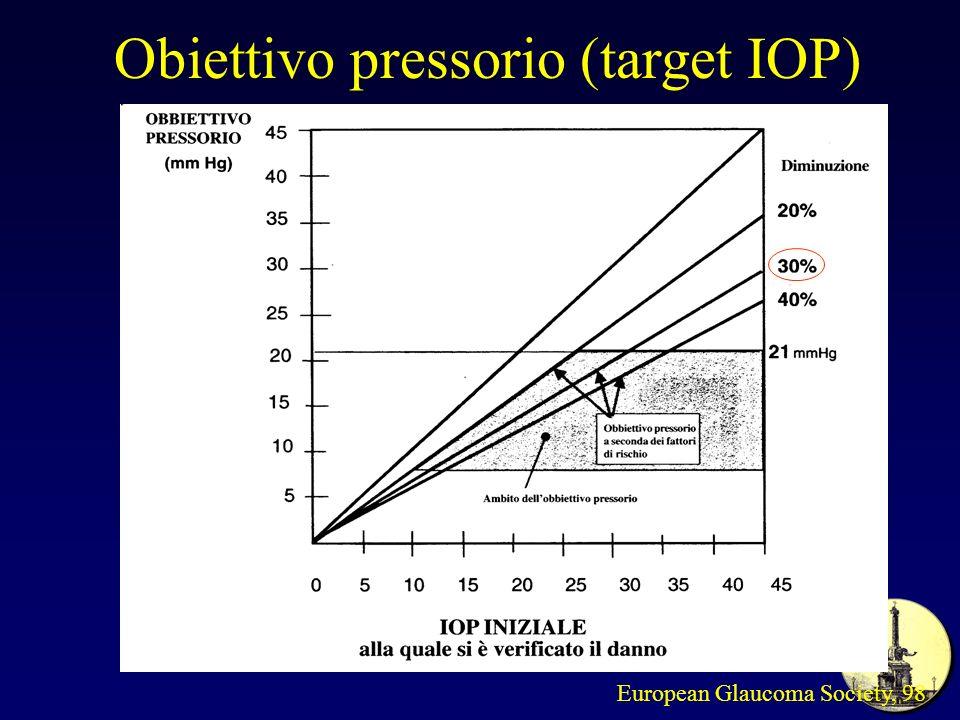 European Glaucoma Society, 98 Obiettivo pressorio (target IOP)