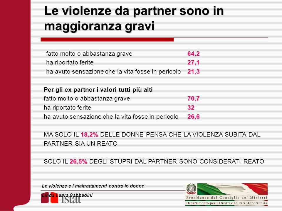 Le violenze da partner sono in maggioranza gravi 64,2fatto molto o abbastanza grave 64,2 27,1ha riportato ferite 27,1 21,3ha avuto sensazione che la v