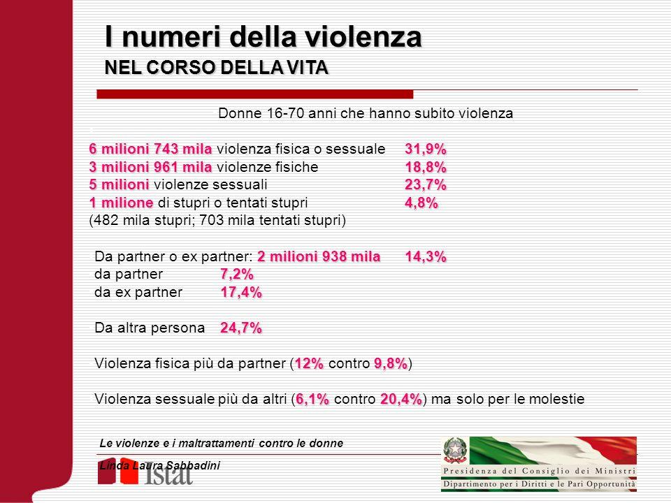 I numeri della violenza NEL CORSO DELLA VITA Donne 16-70 anni che hanno subito violenza 6 milioni 743 mila31,9% 6 milioni 743 mila violenza fisica o s