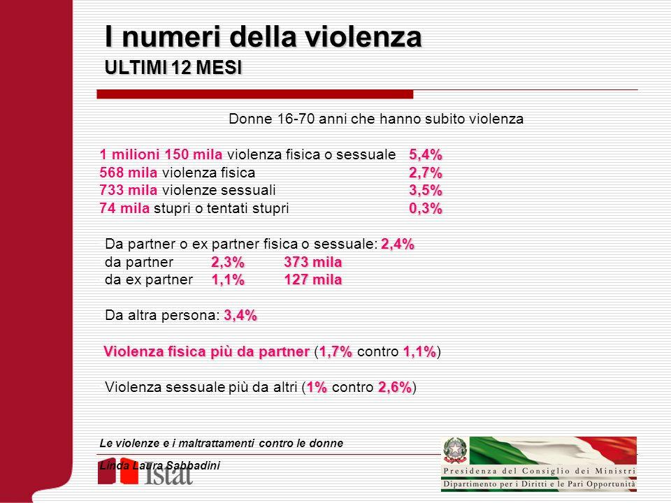 I numeri della violenza ULTIMI 12 MESI Donne 16-70 anni che hanno subito violenza 5,4% 1 milioni 150 mila violenza fisica o sessuale 5,4% 2,7% 568 mil