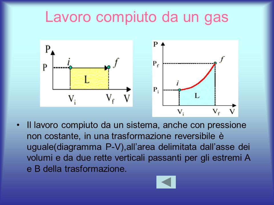 Lavoro compiuto da un gas Il lavoro compiuto da un sistema, anche con pressione non costante, in una trasformazione reversibile è uguale(diagramma P-V