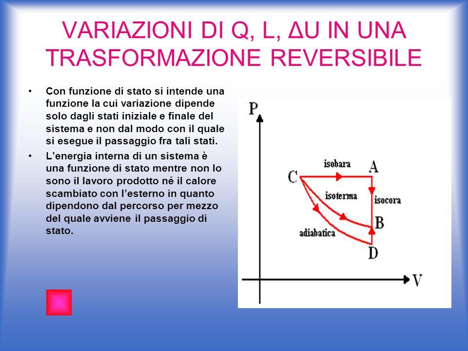 VARIAZIONI DI Q, L, ΔU IN UNA TRASFORMAZIONE REVERSIBILE Con funzione di stato si intende una funzione la cui variazione dipende solo dagli stati iniz