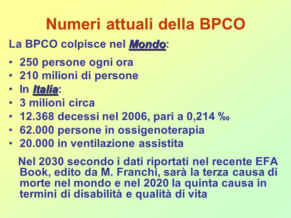 Numeri attuali della BPCO Mondo La BPCO colpisce nel Mondo: 250 persone ogni ora 210 milioni di persone ItaliaIn Italia: 3 milioni circa 12.368 decessi nel 2006, pari a 0,214 62.000 persone in ossigenoterapia 20.000 in ventilazione assistita Nel 2030 secondo i dati riportati nel recente EFA Book, edito da M.