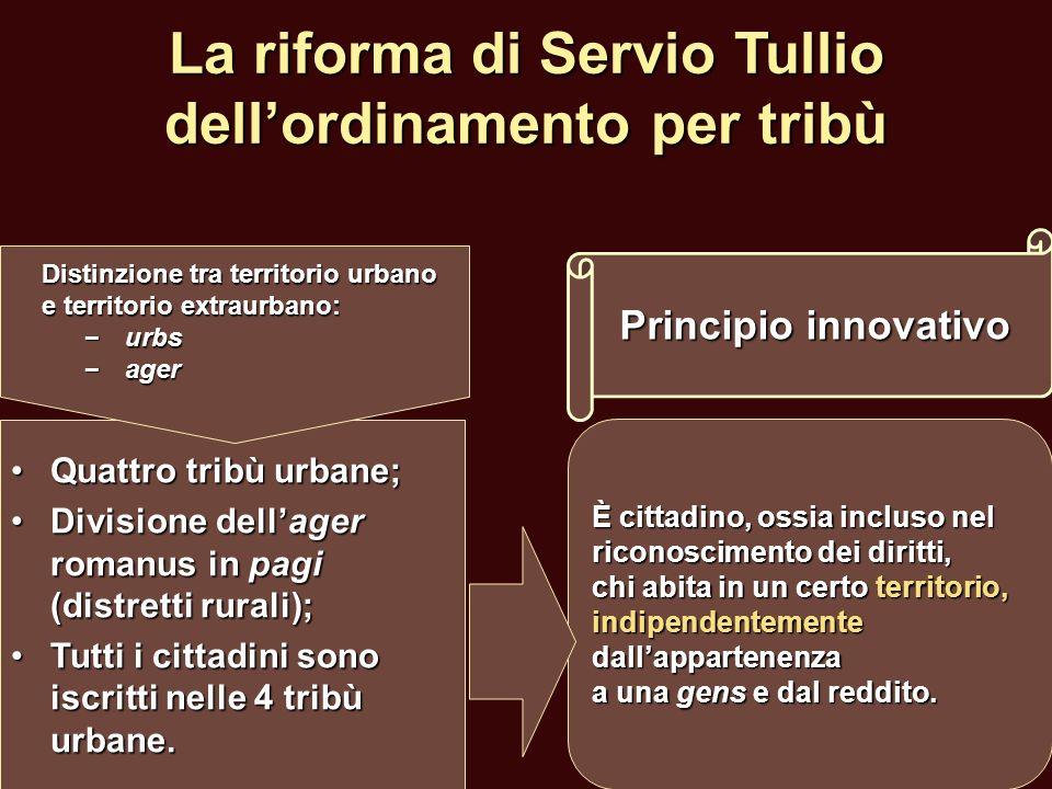 La riforma di Servio Tullio dellordinamento per tribù Quattro tribù urbane;Quattro tribù urbane; Divisione dellager romanus in pagi (distretti rurali)