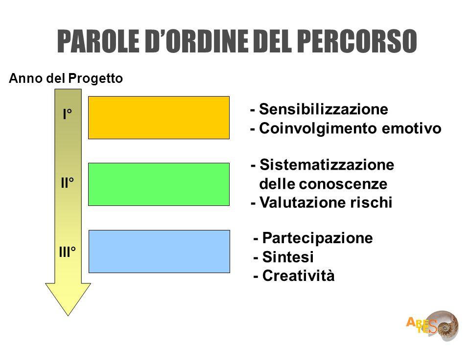 PAROLE DORDINE DEL PERCORSO I° II° III° - Sensibilizzazione - Coinvolgimento emotivo - Sistematizzazione delle conoscenze - Valutazione rischi - Parte