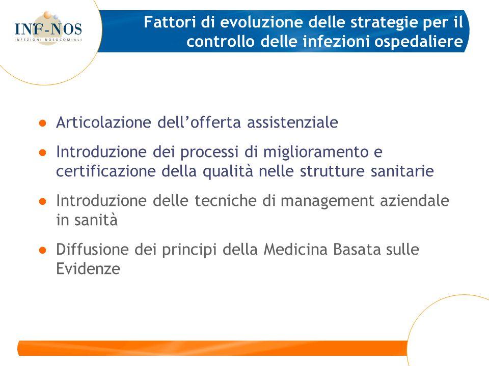 Fattori di evoluzione delle strategie per il controllo delle infezioni ospedaliere Articolazione dellofferta assistenziale Introduzione dei processi d
