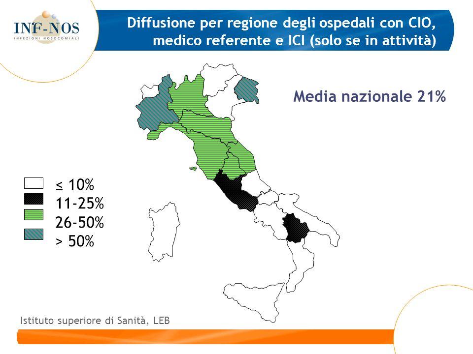 Diffusione per regione degli ospedali con CIO, medico referente e ICI (solo se in attività) Media nazionale 21% 10% 11-25% 26-50% > 50% Istituto super